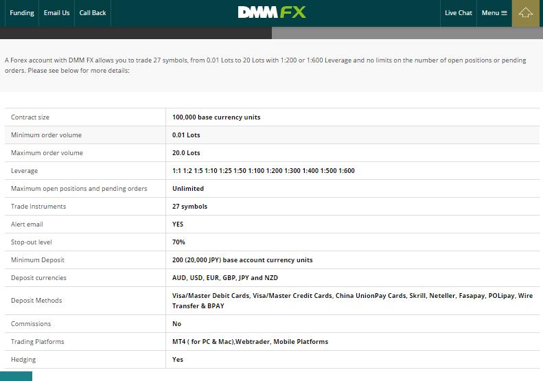 DMM FX Accounts