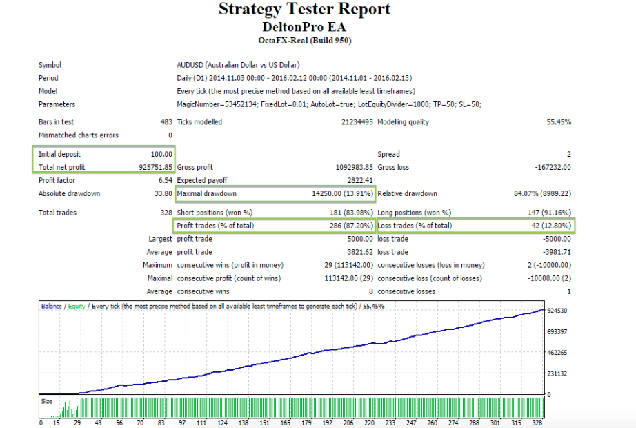 Forex trading metatrader indicators and expert advisors