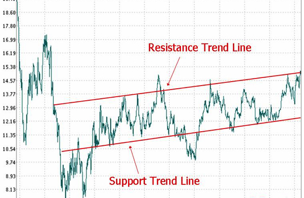 Best FX Trend Trading Strategy