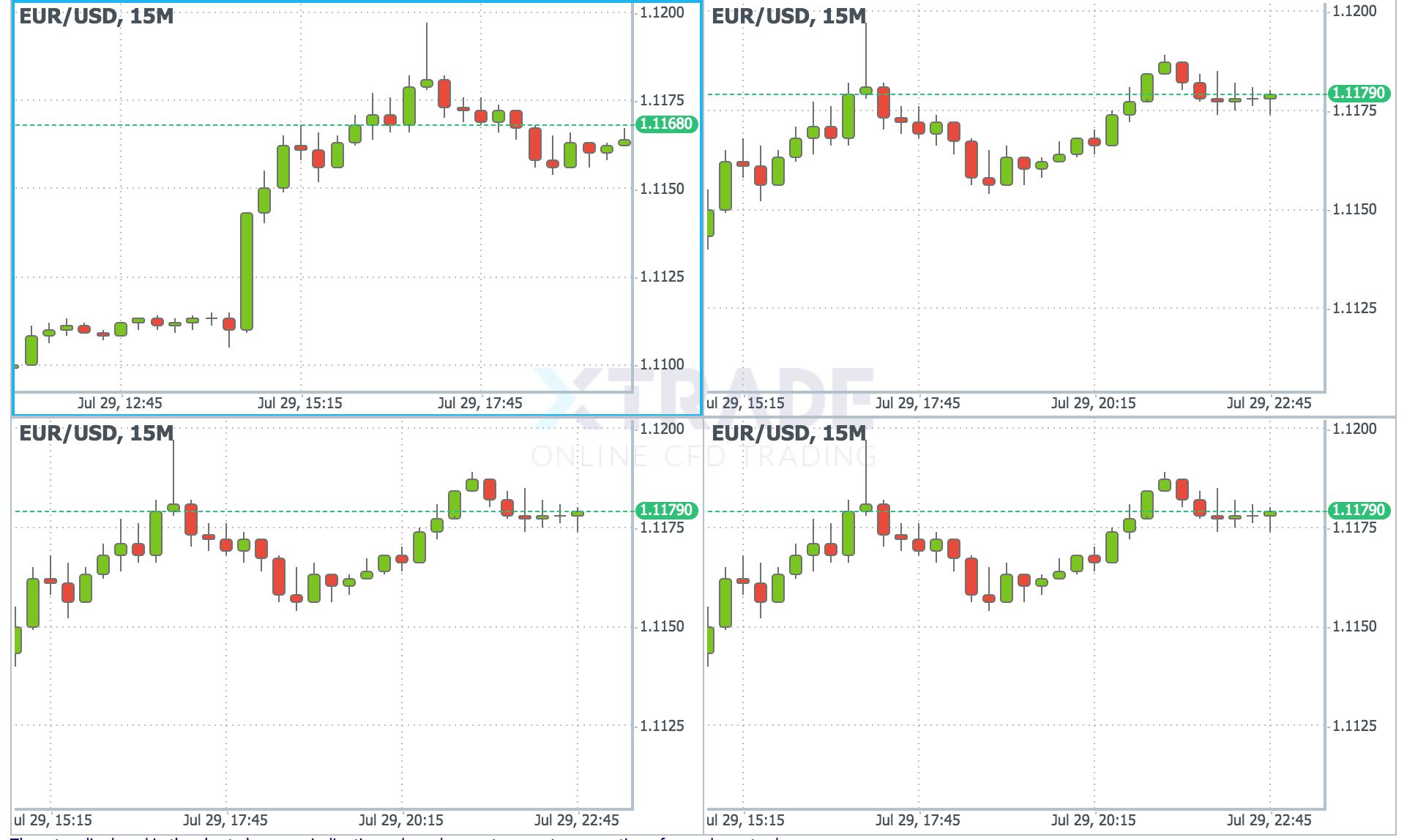 XTrade charts
