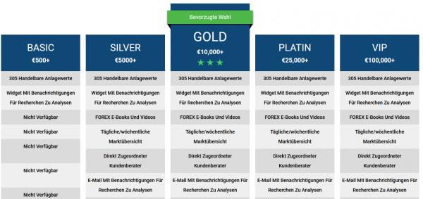 Tradingkonto bereits ab EUR 500 Mindesteinlage